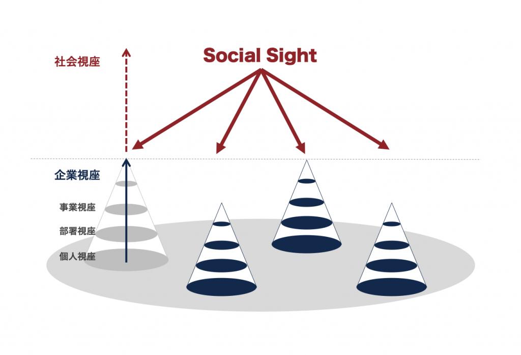 Social-Sight